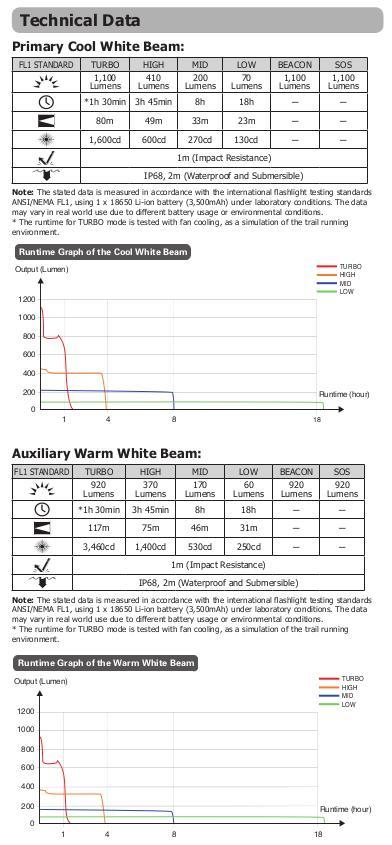 Nitecore UT32 - données techniques